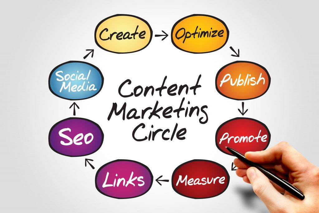 marketing de contenidos y seo