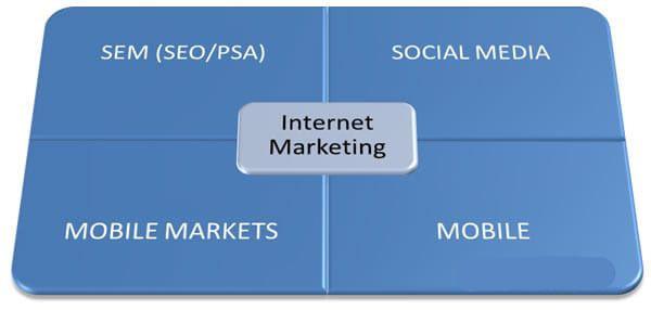 Estrategia de marketing en internet